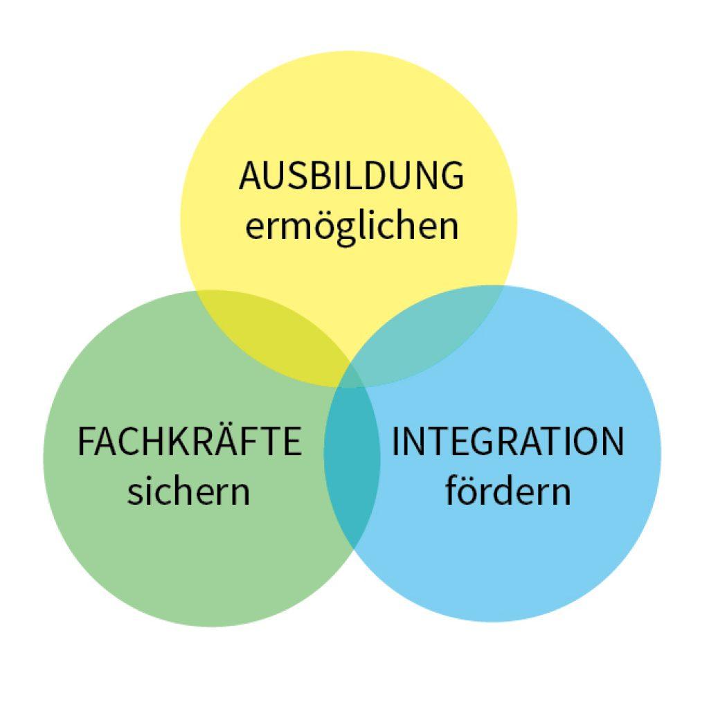 Ausbildung ermöglichen - Fachkräfte sichern - Integration fördern